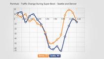 Broncos Fans -- Statewide PORN BINGE After Super Bowl Defeat