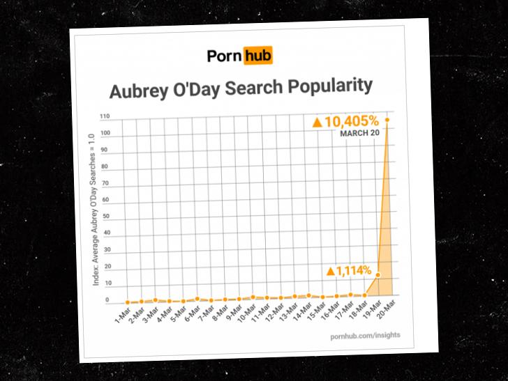 Aubrey O'Day Porn Search Popularity Soars After Alleged Donald Trump Jr. Affair